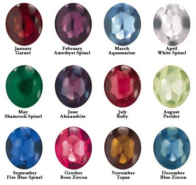 Birthstones by Month